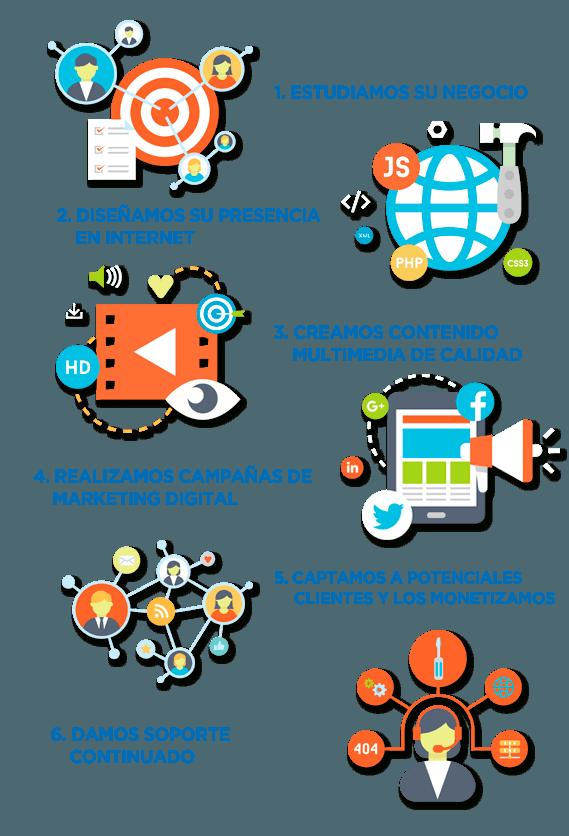 Servicios Medialife Digital Support